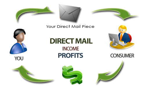 Direct mail marketing tips by GoRanker