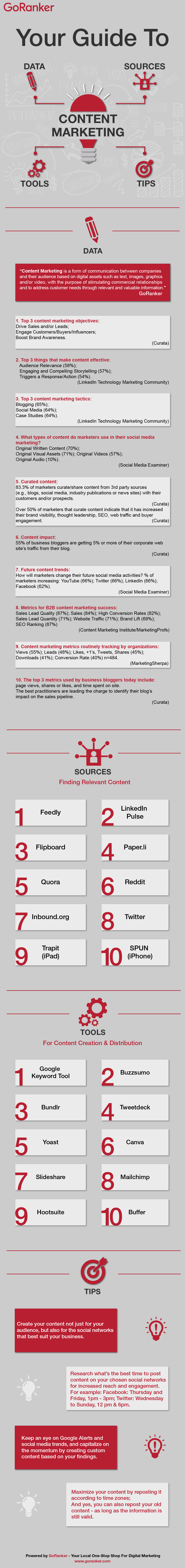 a visual guide to content marketing by GoRanker