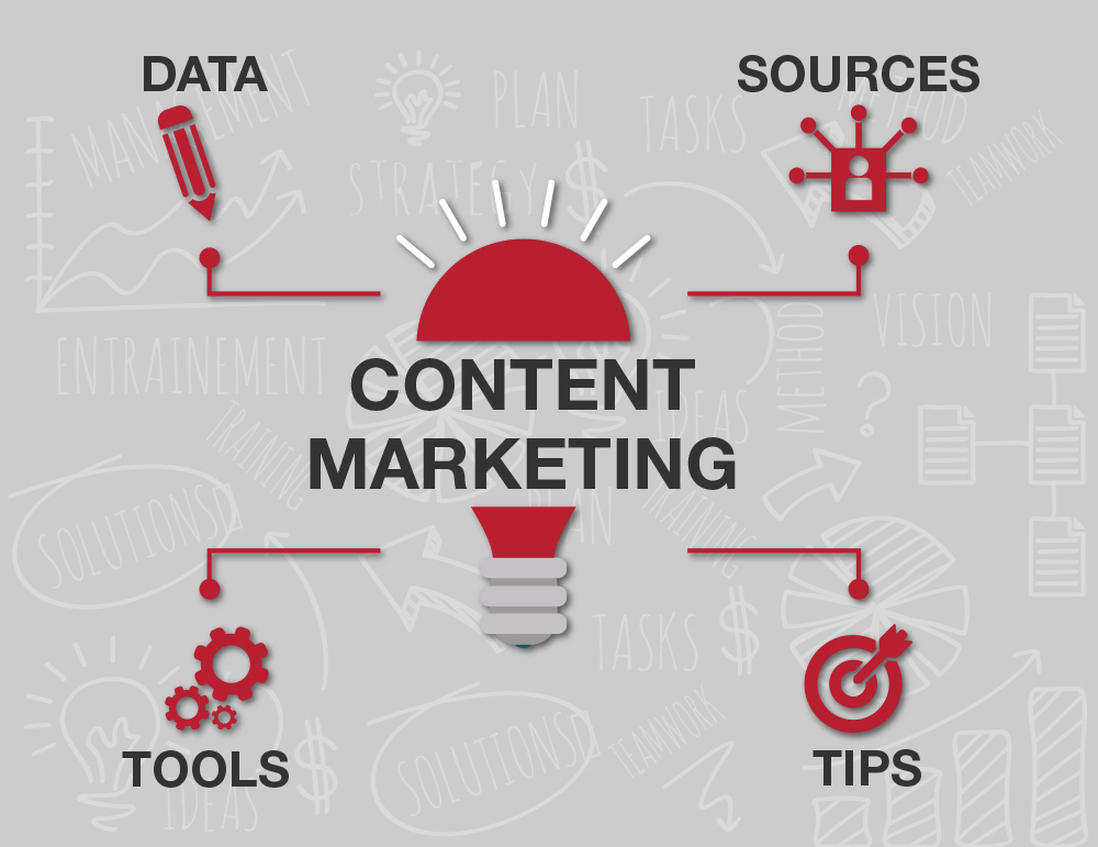 Your Guide To Content Marketing – Infographic