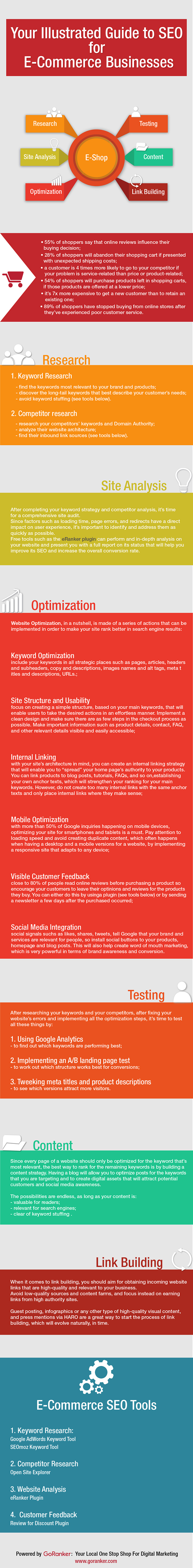SEO optimization for e-commerce business infographic