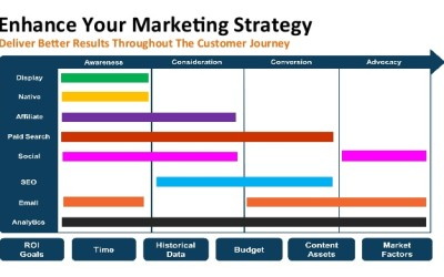 how to create a customer experience with digital marketing strategies