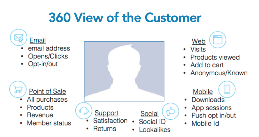 how to create a 360 deghrees view of your customer
